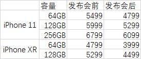 nba外围:苹果官网iPhone 11降价700元 iPhone XR降价800元