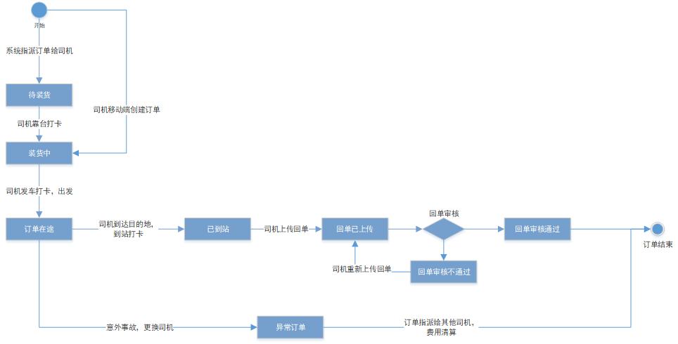 后台案例实操:如何通过状态机图梳理业务流程