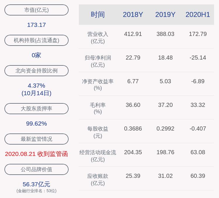 渤海租赁:预计2020年前三季度净利润亏损30.50亿元~33.50亿元