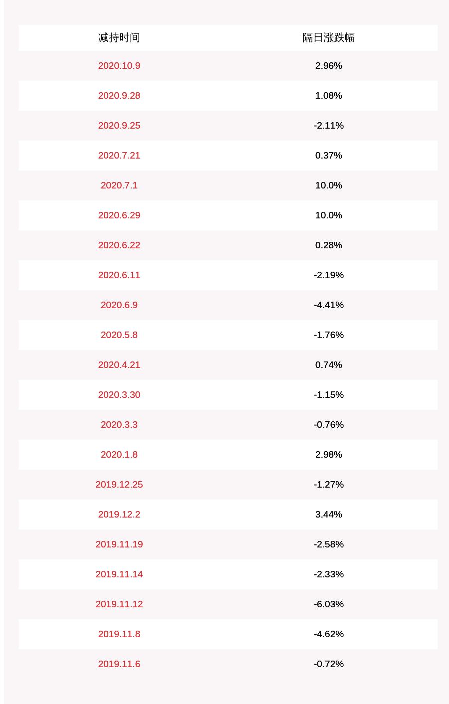 注意!天泽信息:股东刘智辉拟减持不超过约8