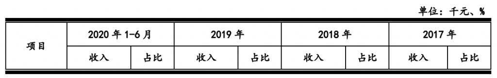 京东数科科创板首轮回复:刘强东为实控人 收入不依赖京东 非金融控股公司