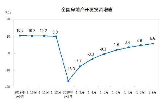 前9月全国商品房销售额11.5万亿元,均价连续5个月回升