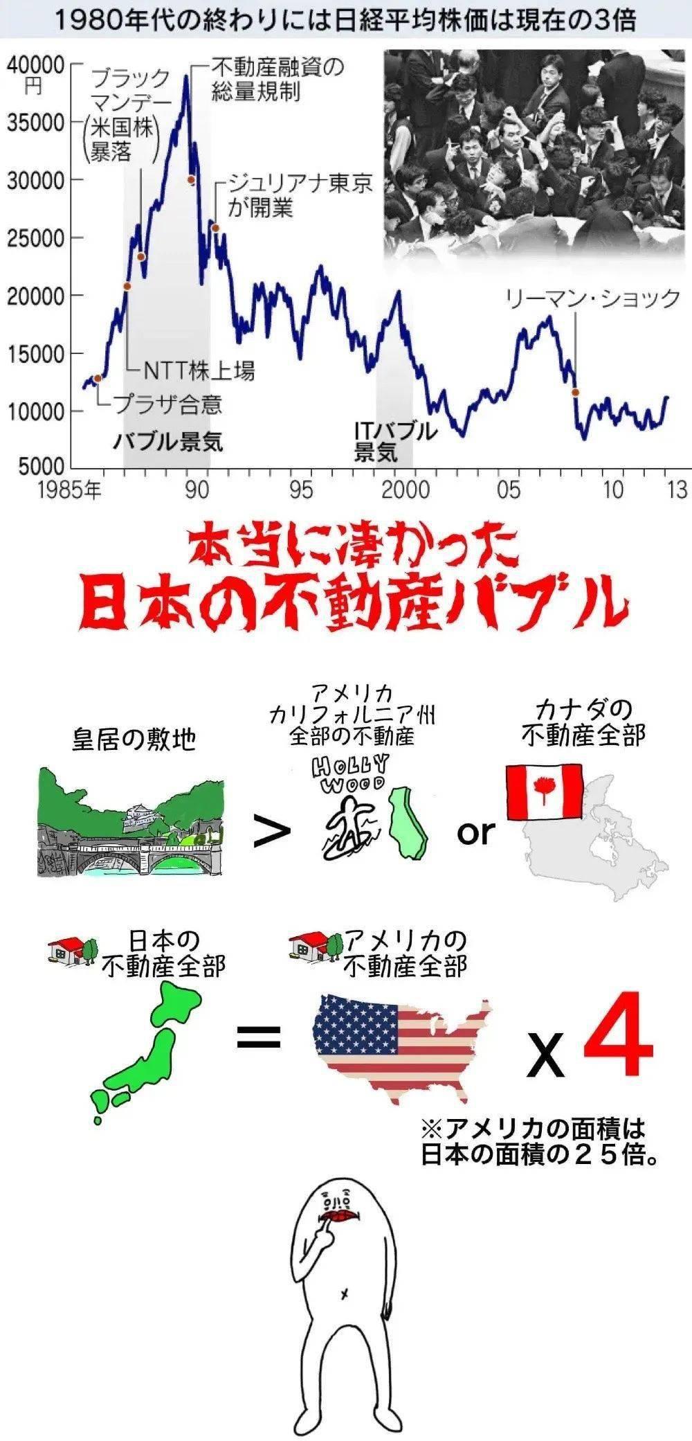 1989年,日均平均指数达到历史峰值,之后跳楼式下跌。原先不动产超美国4倍的日本直接崩盘
