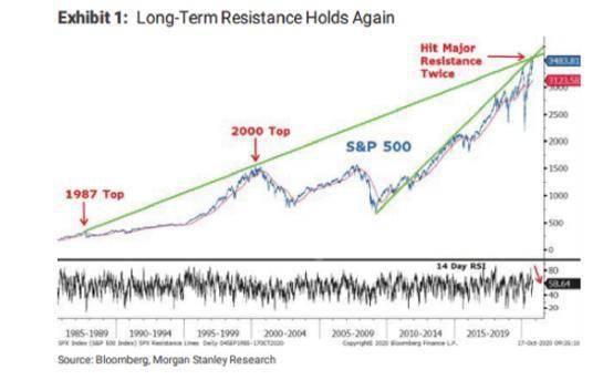 [准确预言了美股9月回调的策略师:标普500指数或跌10%]