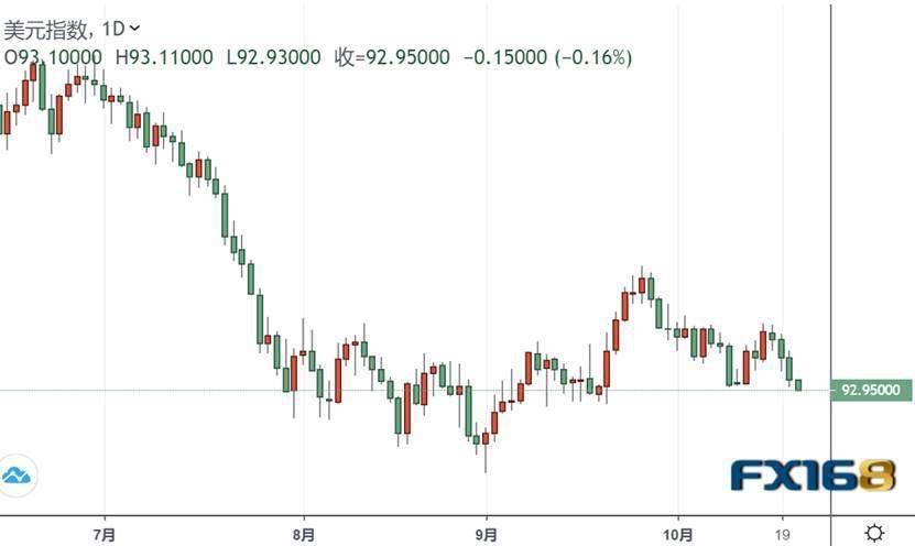 亚盘大行情!美元跌破93、金价一度触及1920、美股期货上扬……