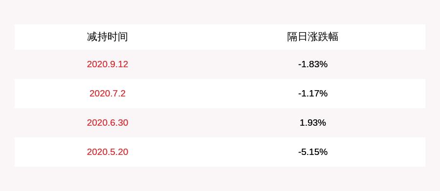 科华恒盛:股东黄婉玲本次减持计划实施时间已过半,尚未减持