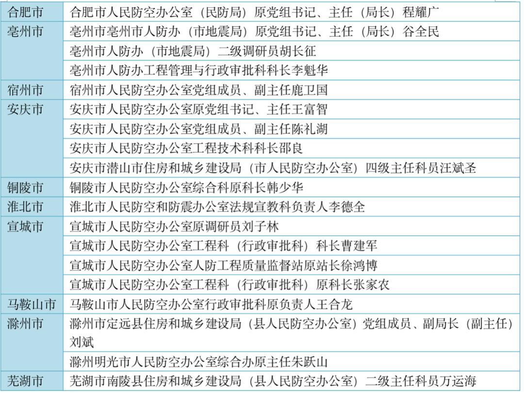 安徽省人防系统半年多22人落马,退休9年的厅官也未能幸免