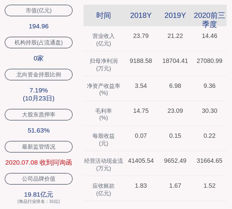 【双塔食品:董事长杨君敏解除质押1800万股及质押850万股】