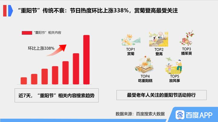 """【大数据:重阳节搜索热度上涨,""""银发经济""""持续升温】"""
