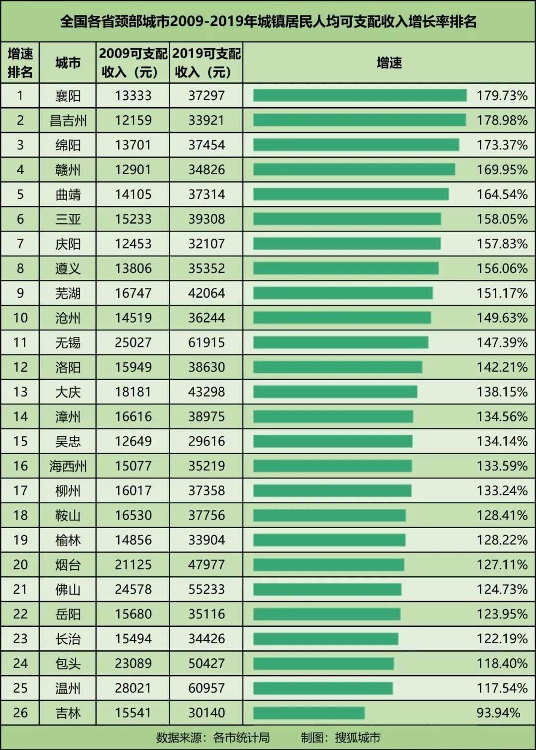 2021遵义市gdp排行_贵州2021年一季度GDP排行出炉 遵义楼盘网百人看房团完美收官
