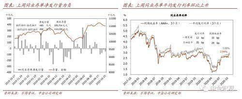中金公司:境内外汇持有意愿上升     第17张