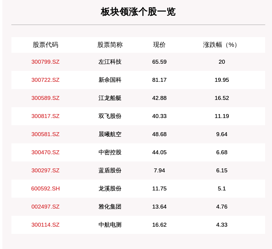 军工板块走强,96只个股上涨,左江科技上涨20.0%