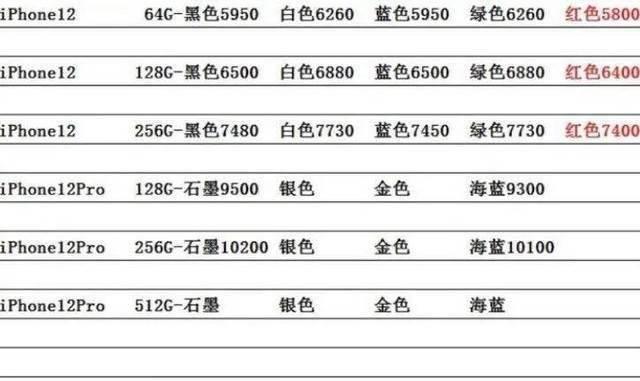 这就萎了?苹果iPhone 12全系破发:最高直降500元