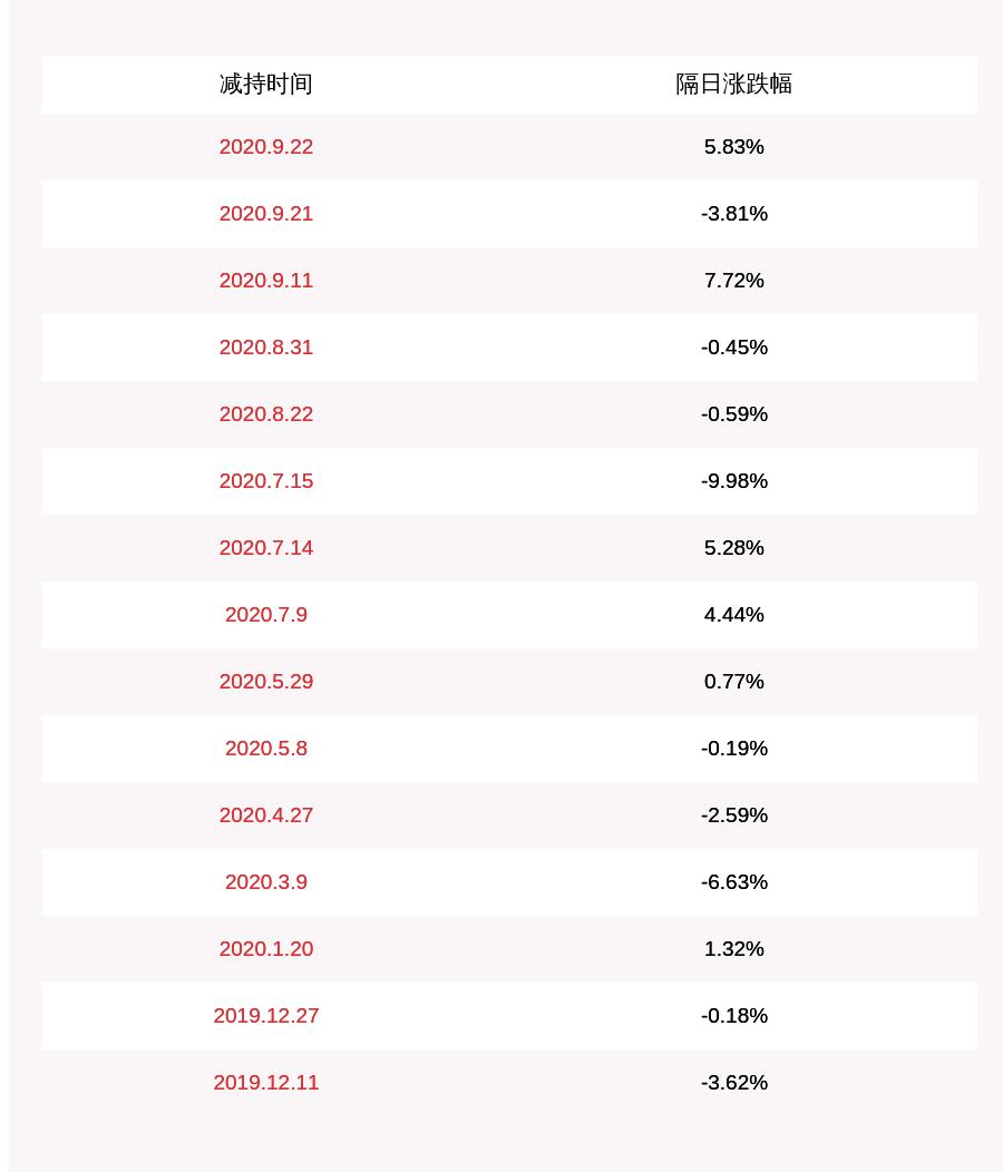 新开源:股东王东虎减持约323万股,减持计划时间已过半