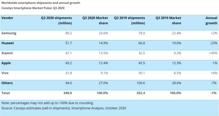 Canalys分析师Jia,小米Q3出货量增长了88%,小米第二次进入全球前三