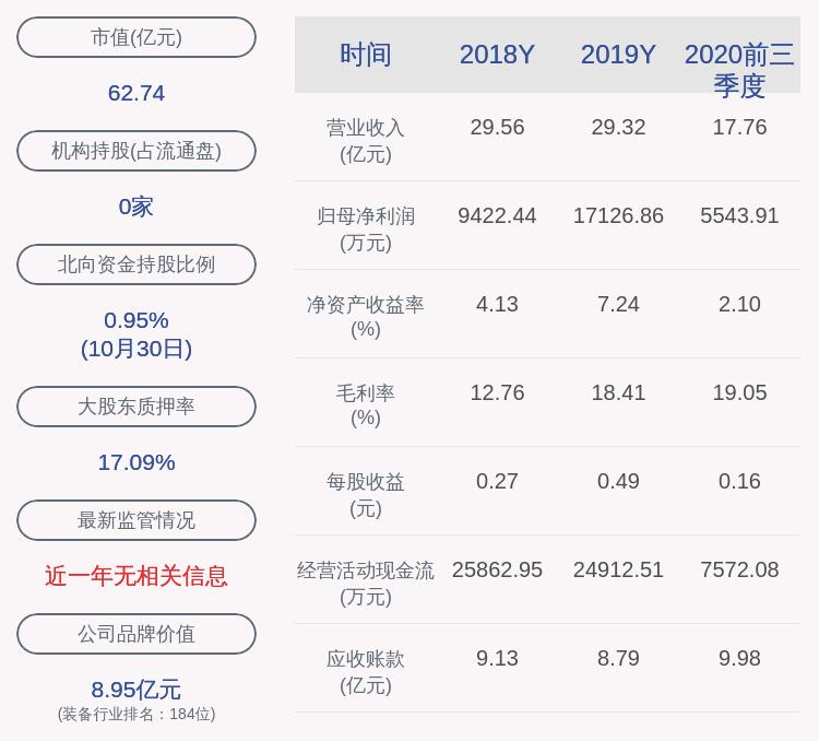 雄韬股份:控股股东三瑞科技补充质押100万股