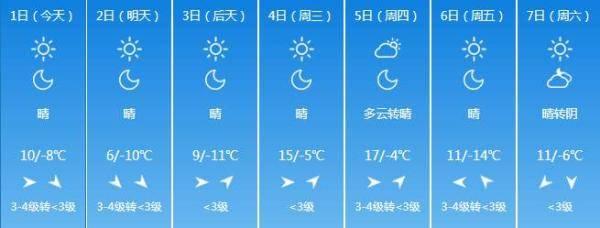 -13℃+短时7级大风!山西发布蓝色寒潮预警!