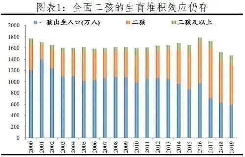 中国出生人口比2020_中国肥胖人口占比