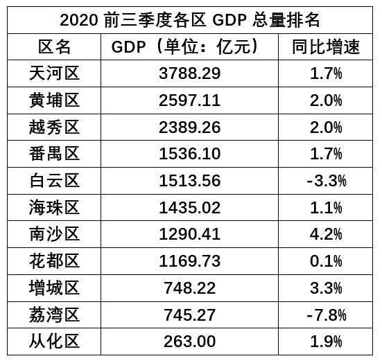 广州天河2020gdp_最高15亿元扶持 1000万元购房补贴 广州黄埔又出抢人大招