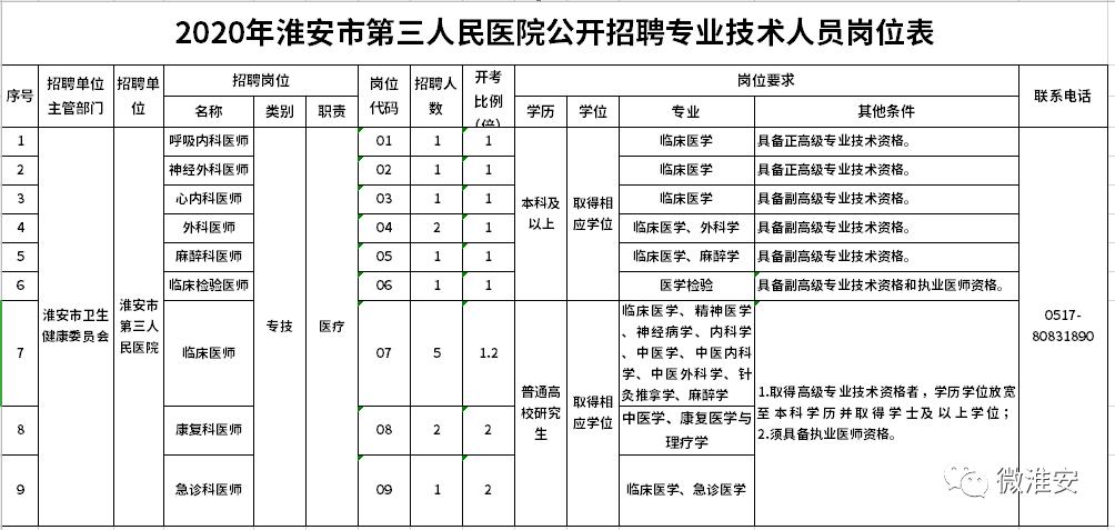 2020淮安市人口出生人数_人口普查
