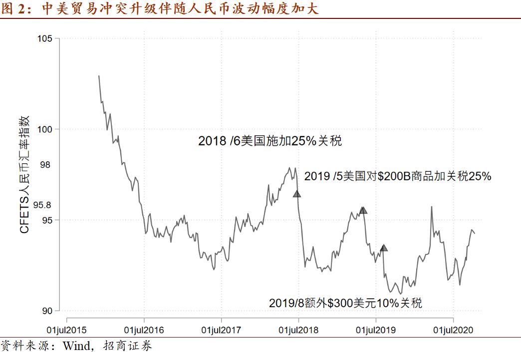 【招商宏观】拜登胜选的市场影响及尾部风险——一图一观点(2020年第43期)