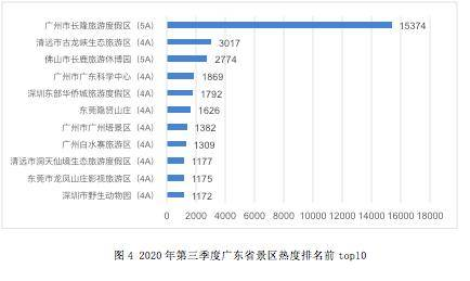 广州塔排行_广东景区三季度满意度调查:红海湾、广州塔、粤晖园排名靠后