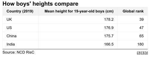 百事3首页《柳叶刀》:中国19岁男女平均身高东亚第一,身高增长快速
