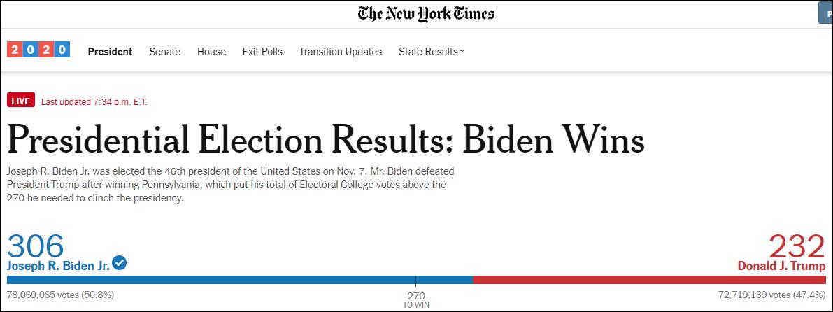 美媒预测拜登最终共获得306张选举人票,与特朗普四年前胜选得票数相同