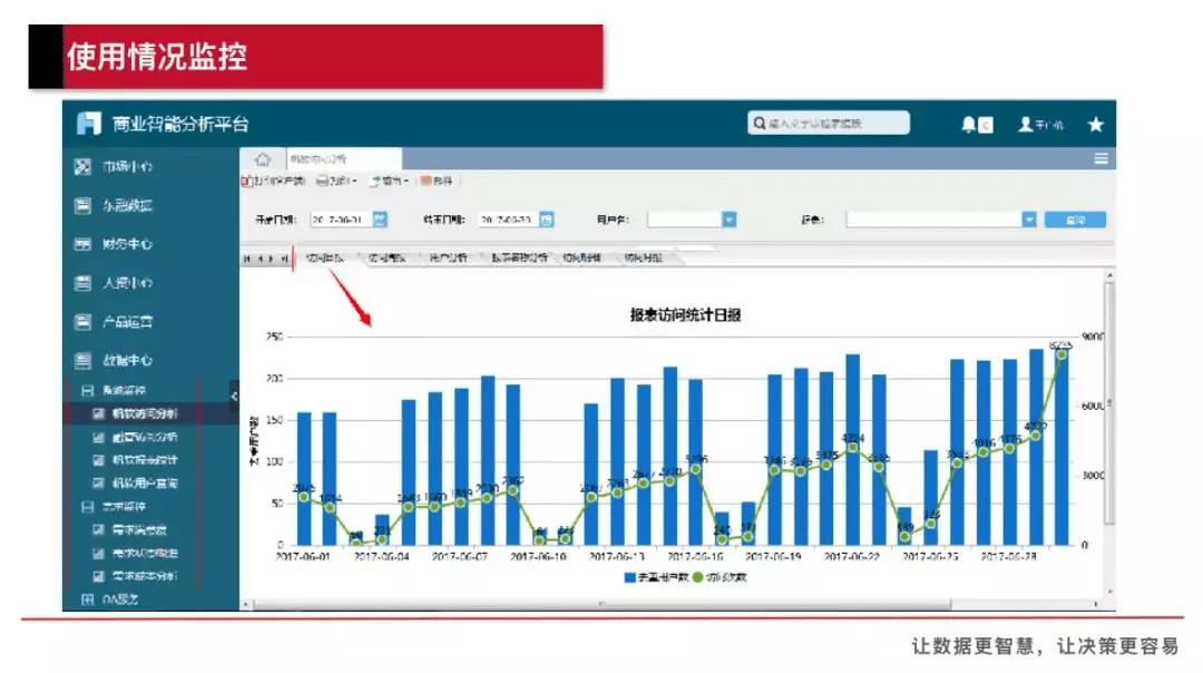 如何像产品运营一样运营数据报表?