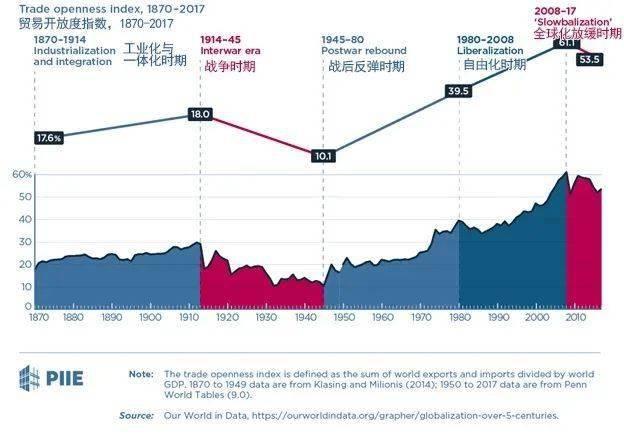 1963全球经济总量_中国全球经济总量排名