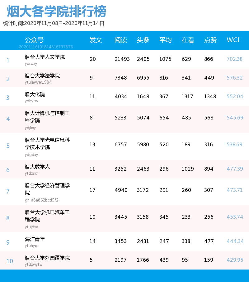 烟台大学各学院团委微信平台影响力排行榜【11.08-11.14】