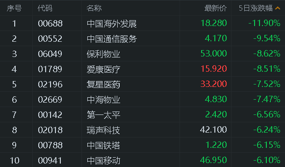 港股风云 | 本周恒指涨1.13% 中金:2021年港股可能跑赢A股