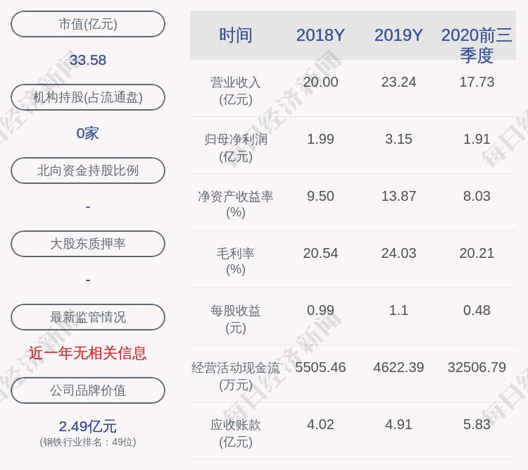 武进不锈:股东建银资源久鑫减持计划完成,共减持约1322万股