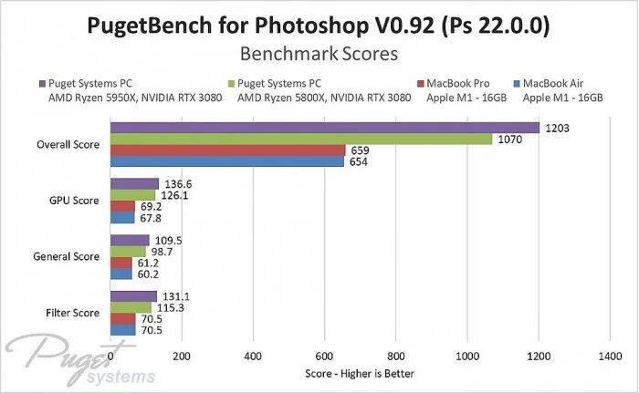 苹果M1跑Adobe套件相当于一台6代i7+GTX 1060台式机?