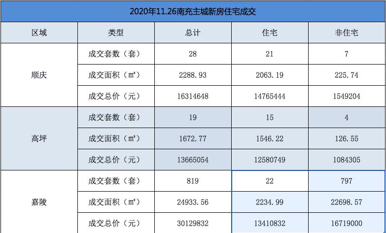 11月26日,南充主城住宅成交58套总价约0.4亿
