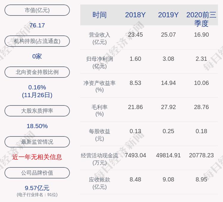 聚飞光电:约697.56万股限制性股票可解除限售