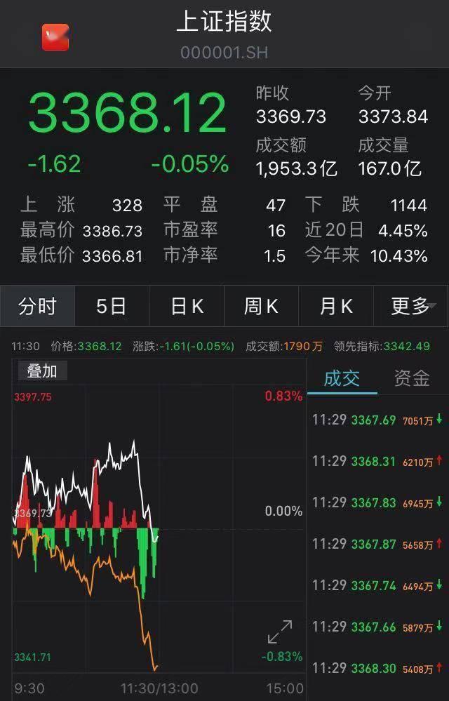 沪指午前翻绿:有色板块领跌,军工、银行股逆市走强_