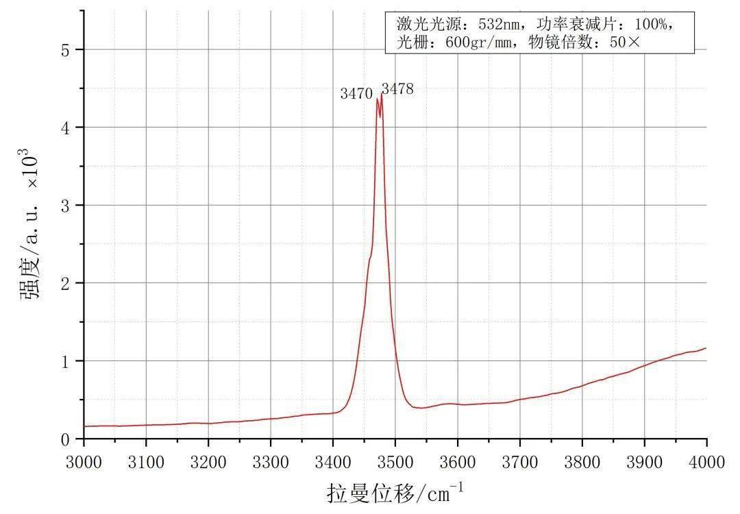 激光拉曼光谱法的原理_拉曼光谱仪工作原理