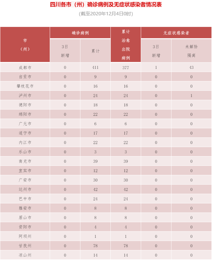 四川昨日新增无症状感染者1例,为境外输入