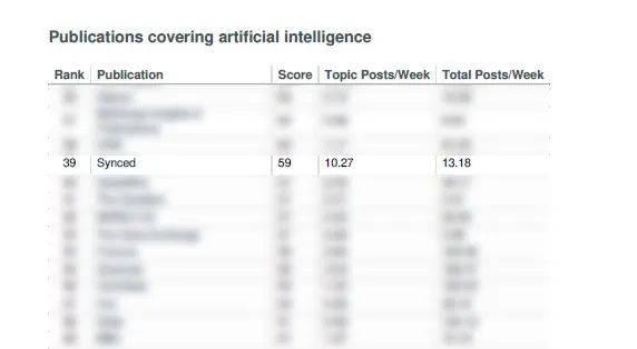 全球Top40的人工智能英文媒体「Synced」,了解一下