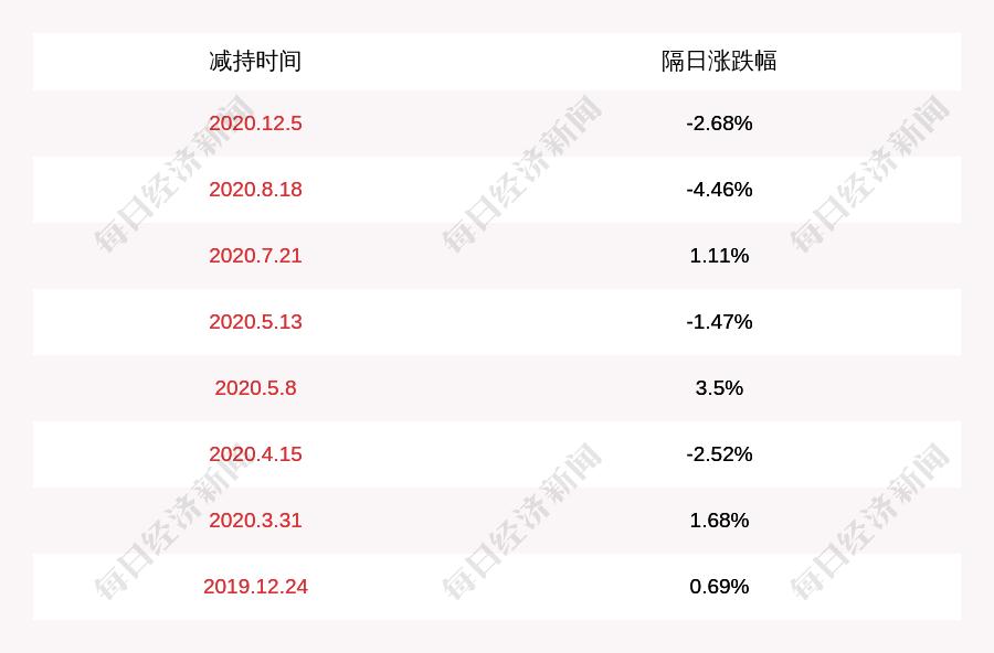 *ST力帆:已离职监事兰庭琴拟减持公司不超过1.86万股股份