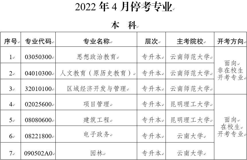 云南自考11个专业停考 2021年4月停止新考生报名