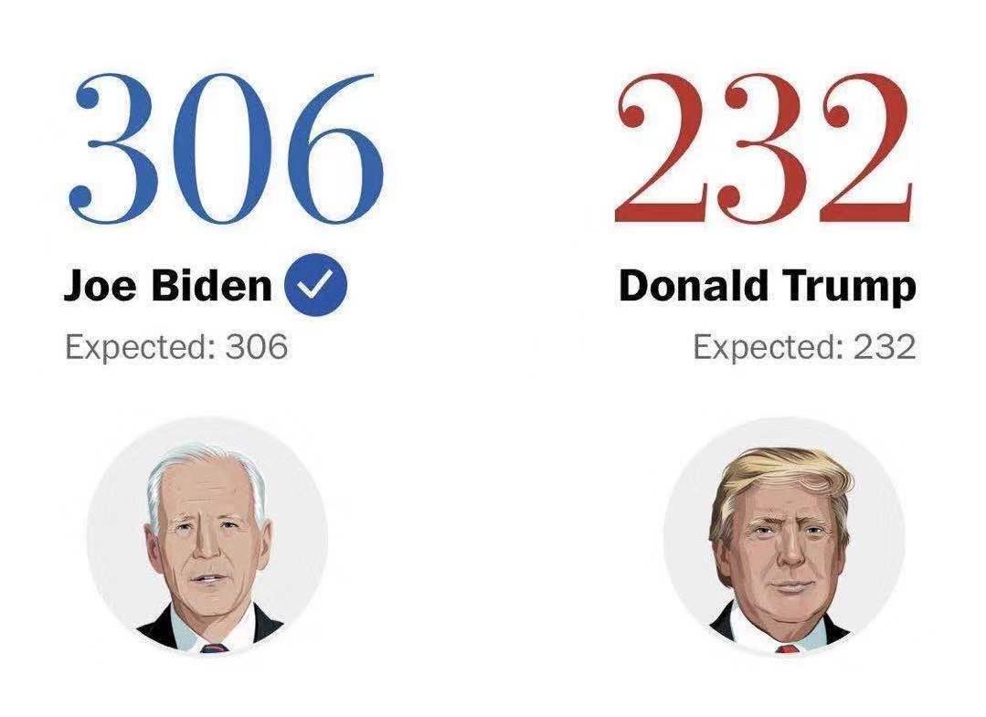 美媒:选举人团投票收官,拜登正式赢得美国大选