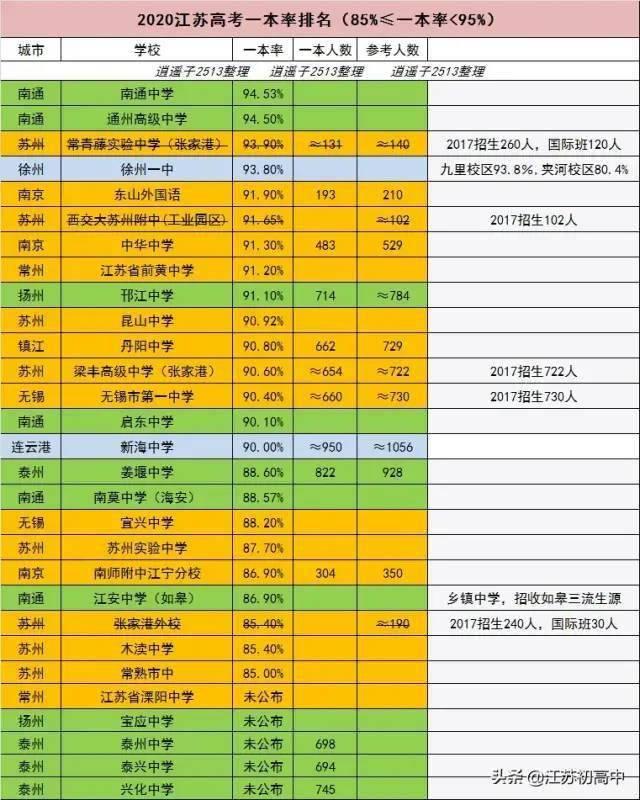 2020江苏省高考学生_2020江苏省高考各市高分比例榜单:南通第一,南京、苏