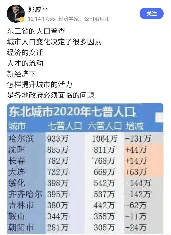哈尔滨2019年人口数据_2019年哈尔滨夏季车展