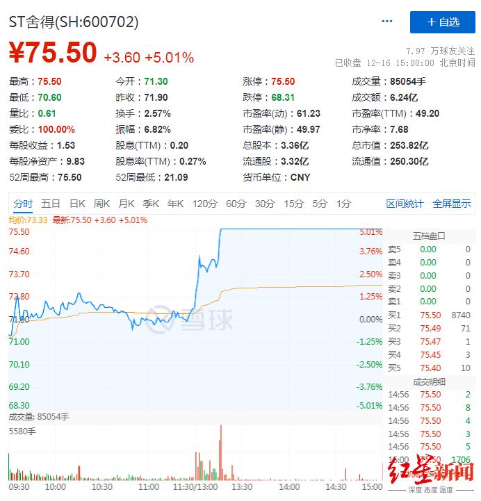 舍得集团70%股权将拍卖,起拍价39.9亿元,需交8亿元保证金