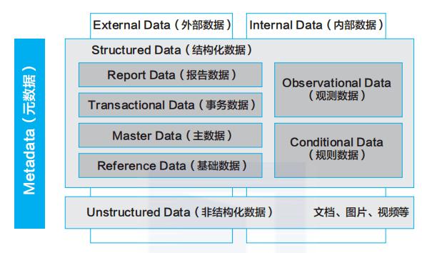 华为数据分类管理框架及经验