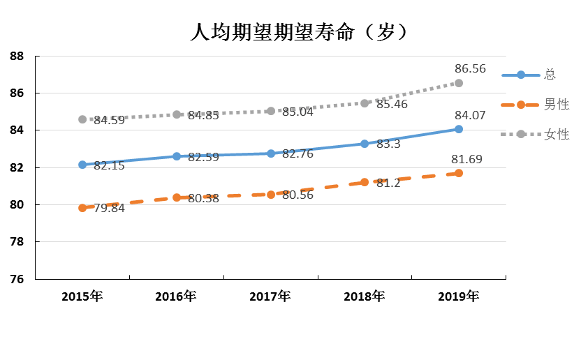2020年人均寿命_2020年人均收入是多少