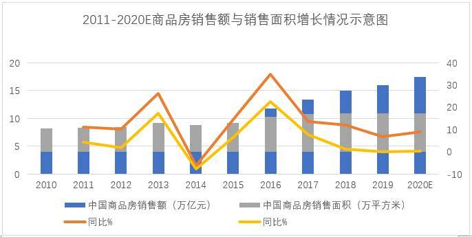 展望房地产2021(上篇):行业关键数据透露的冰火淬变
