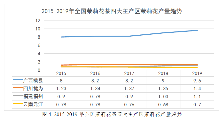 2020中国茉莉花茶产销形势阐明陈诉